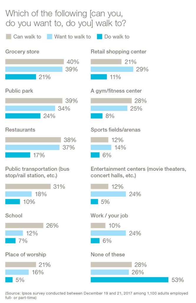 Statistics around people's walkability expectations.